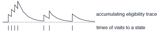 Accumulating trace example